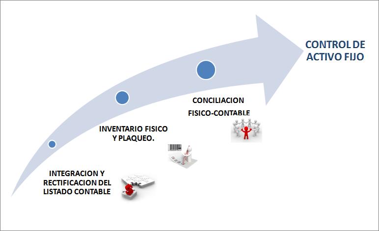 control activo fijo2
