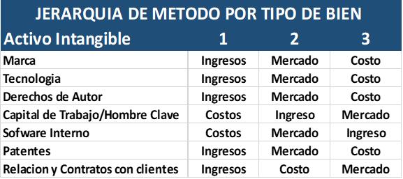 Tabla métodos valuación intangibles
