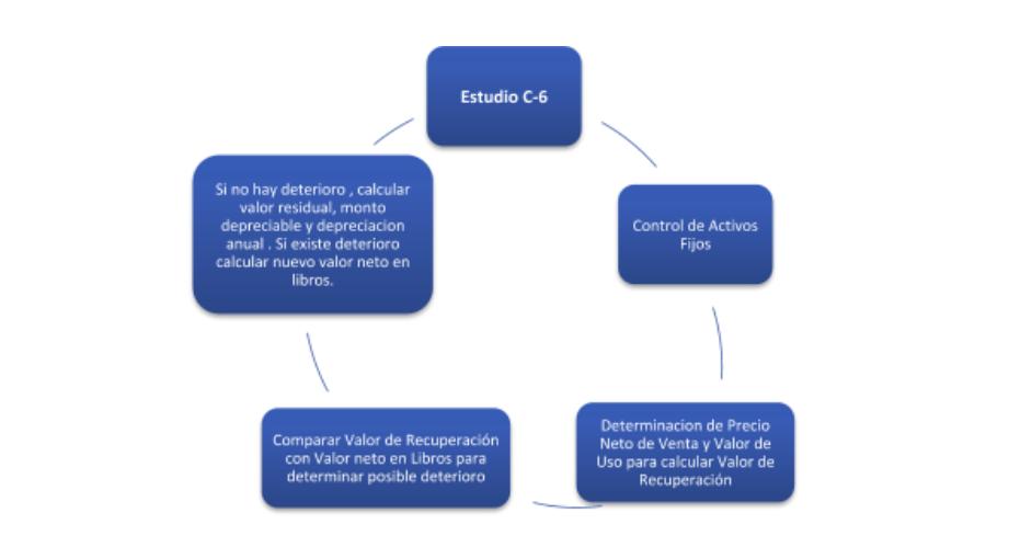 Diagrama de Servicios para la realizacion de la norma C-6