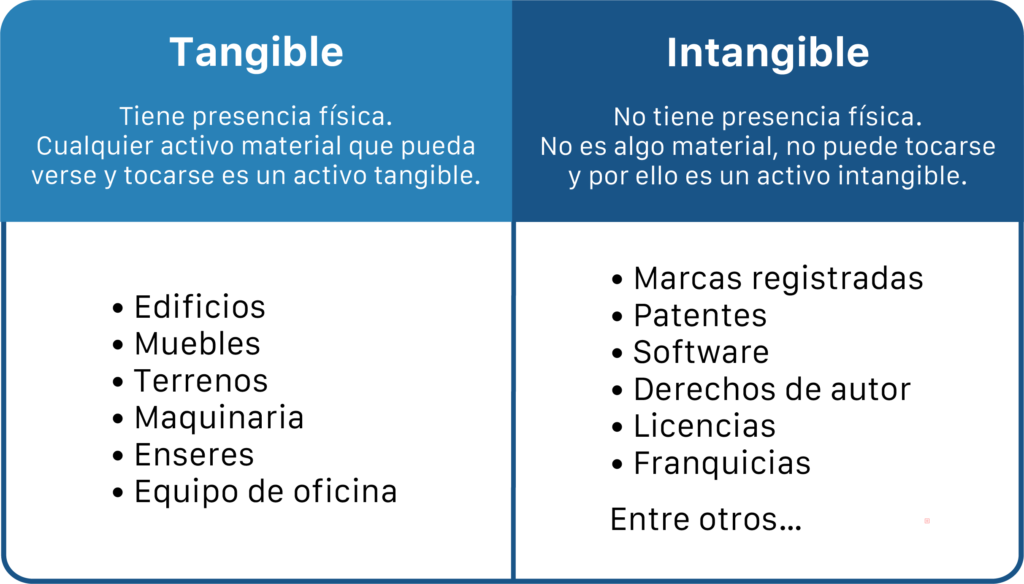 Avalúos Tangibles e Intangibles